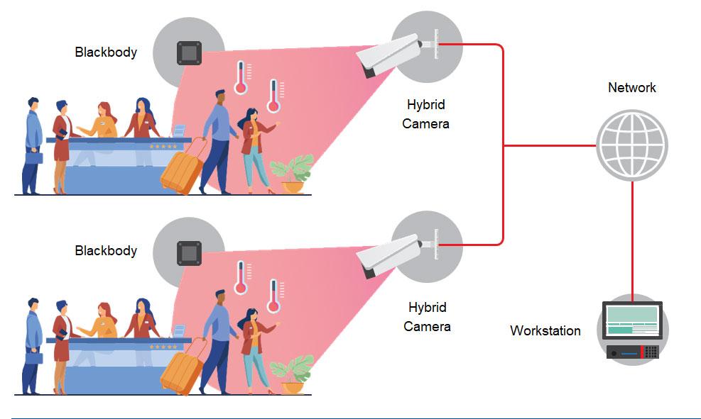 Einlasskontrolle Zugangskontrolle Sicherheitssysteme